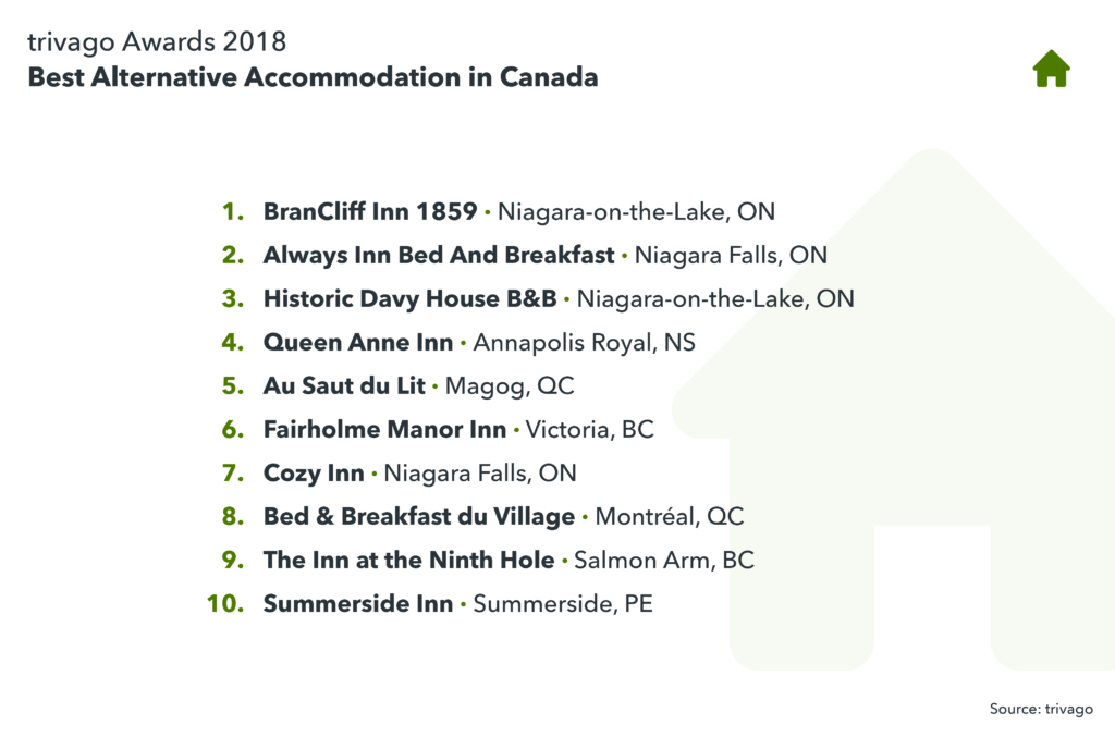 image showing the best alternative accommodation in Canada