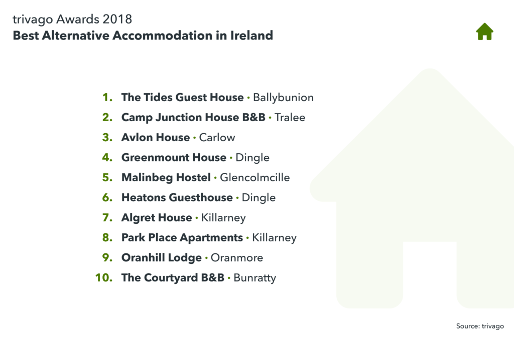 image showing the best alternative accommodation in Ireland