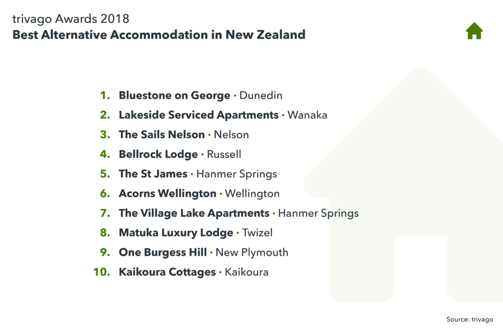 image showing the best alternative accommodation in New Zealand