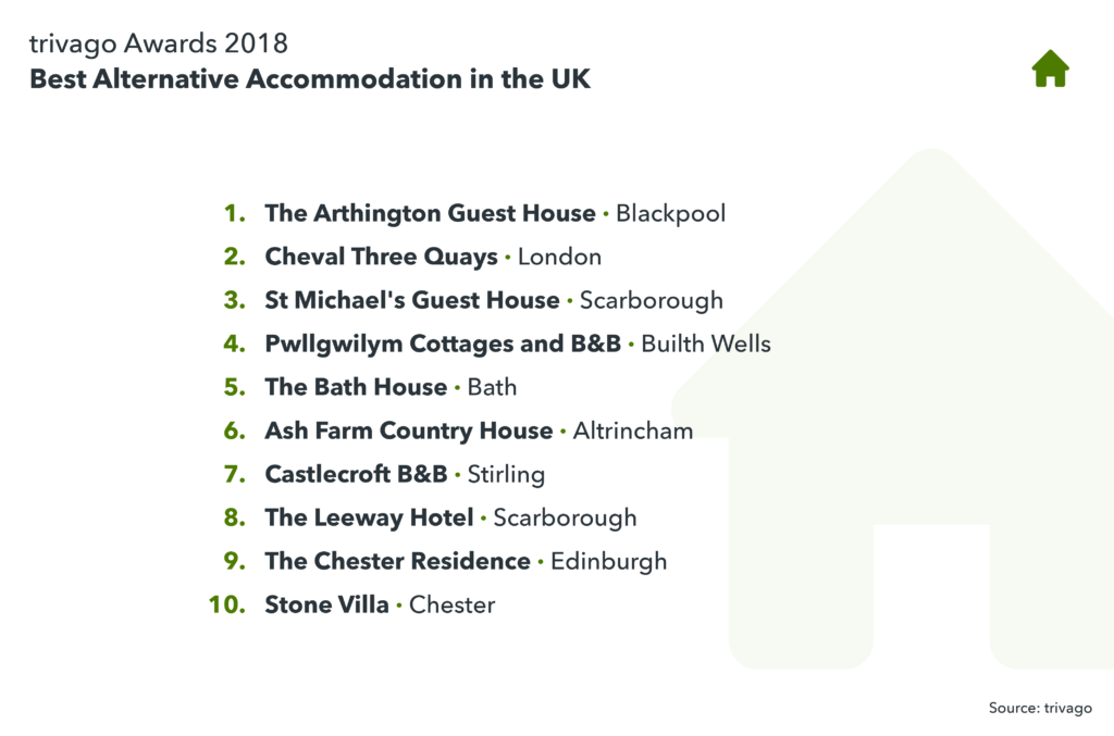 image showing the best Alternative Accommodation in the UK