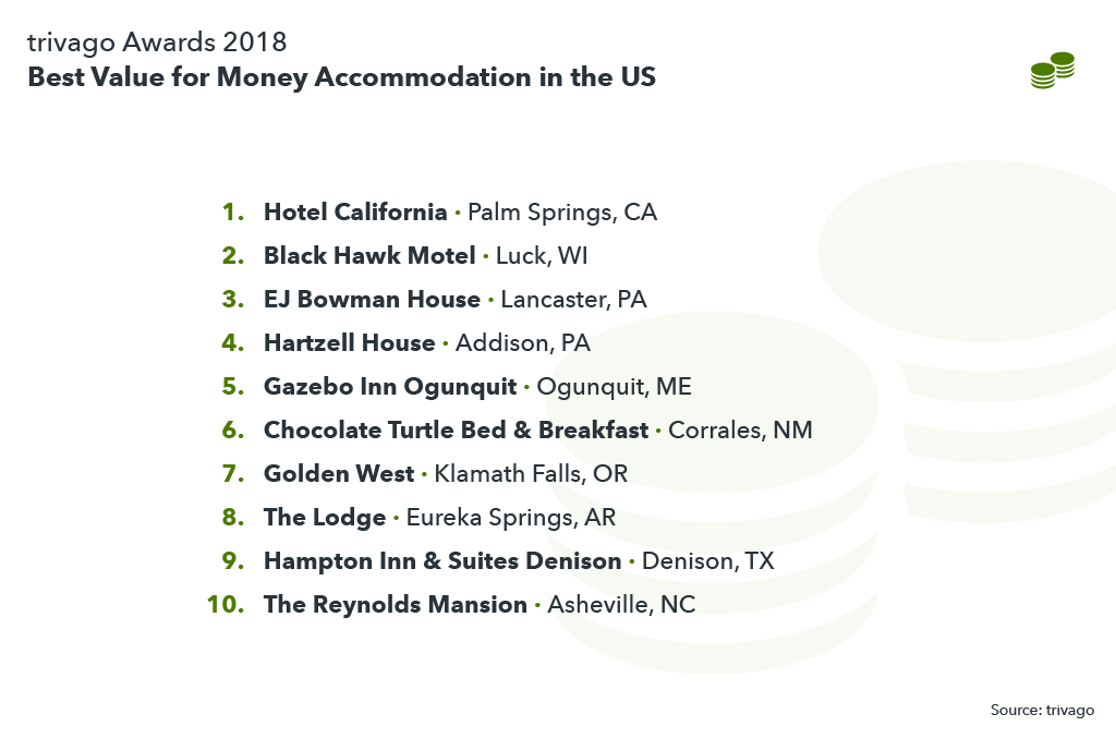 Table showing the best value for money accommodations in the US