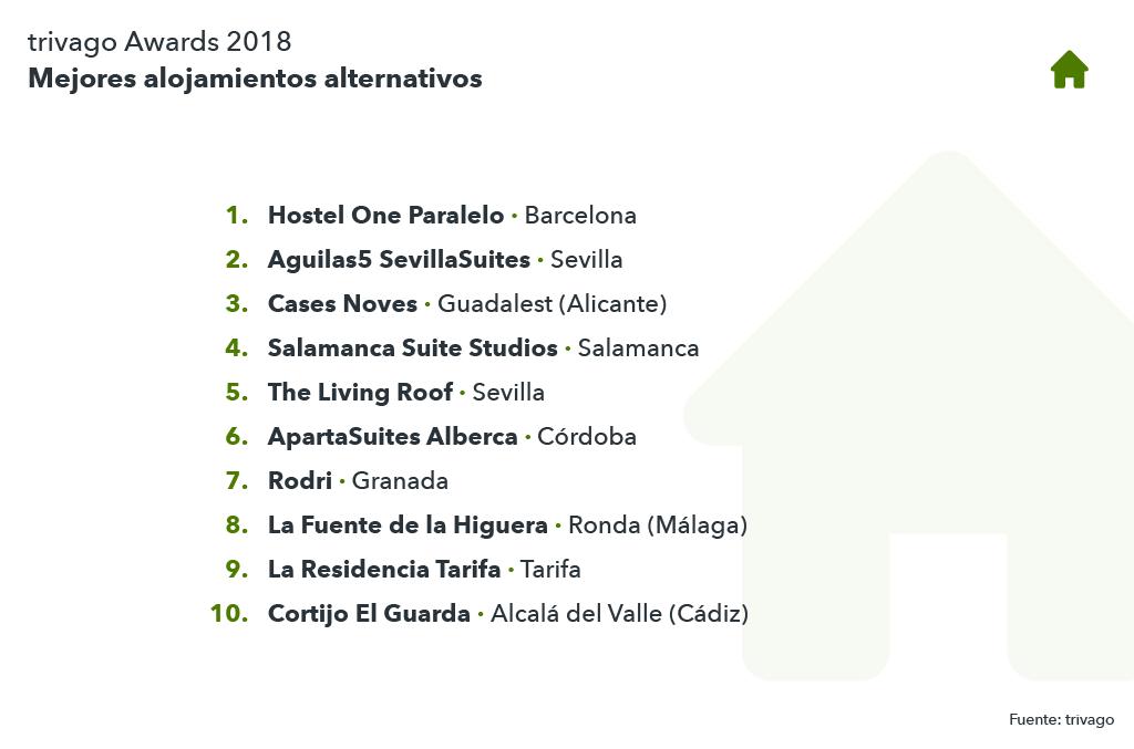 Listando de los mejores alojamientos alternativos trivago Awards 2018