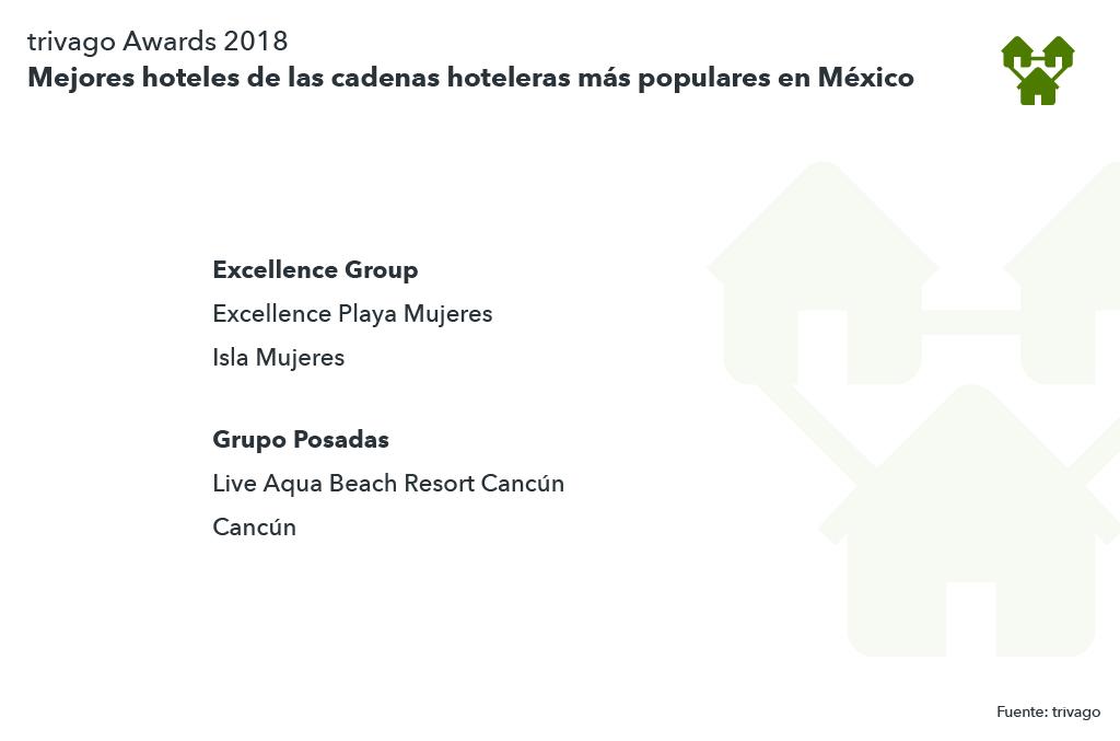 Lista mejores hoteles de cadena México
