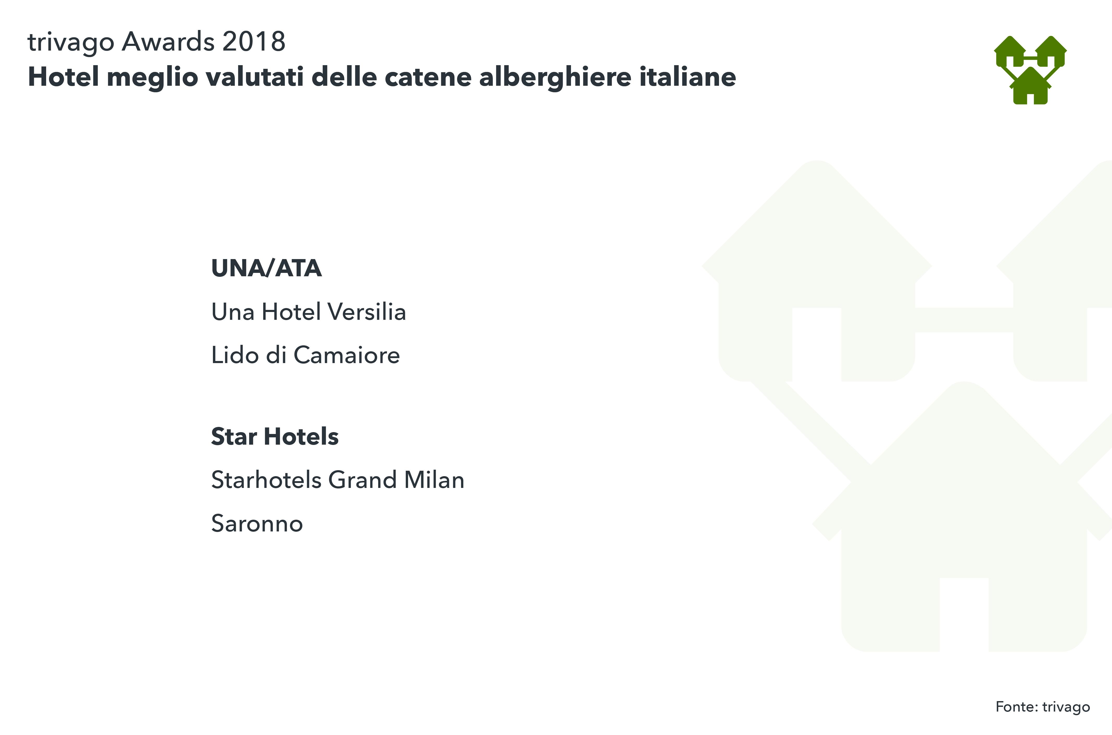Vincitori italiani Catene