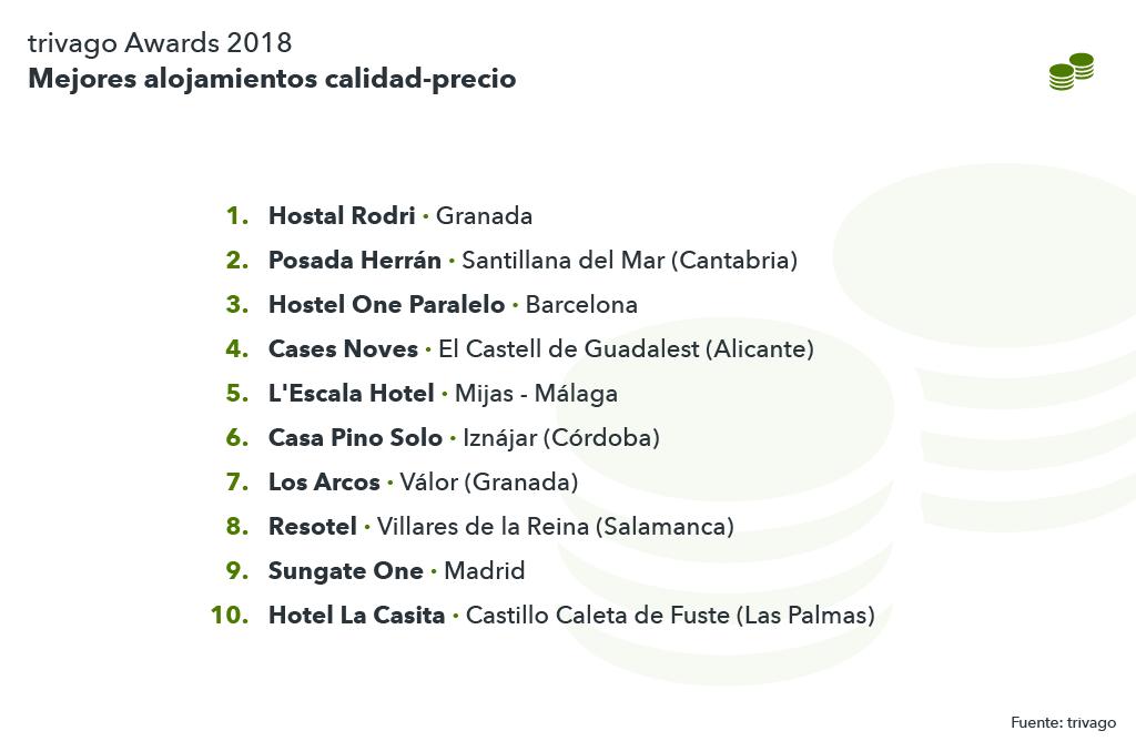 Listado de los mejores alojamientos calidad-precio Awards 2018