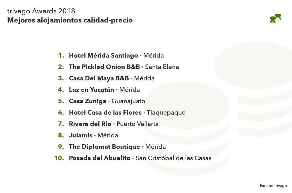 Lista mejores hoteles calidad-precio México
