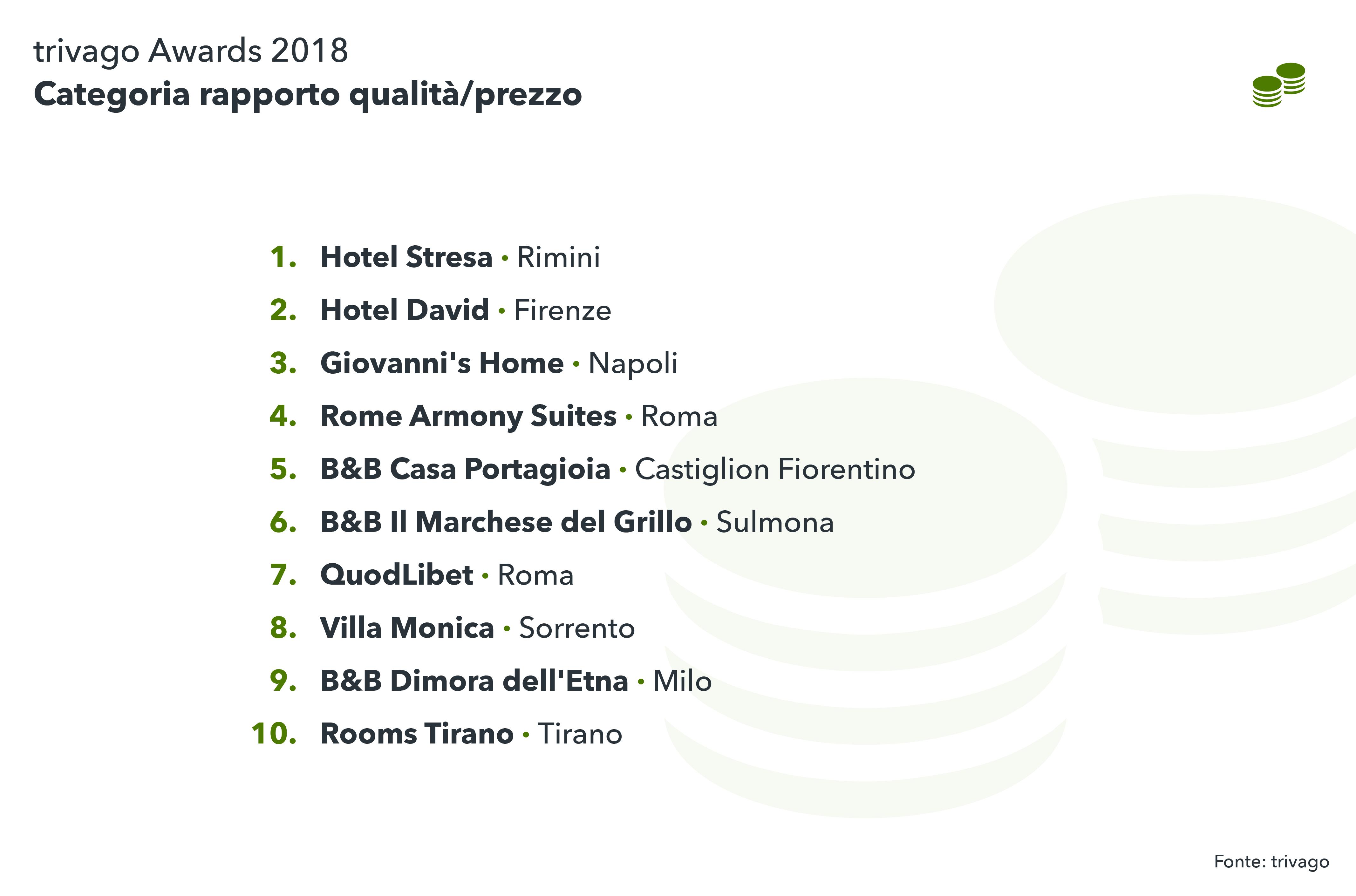 Vincitori italiani per rapporto qualità/prezzo