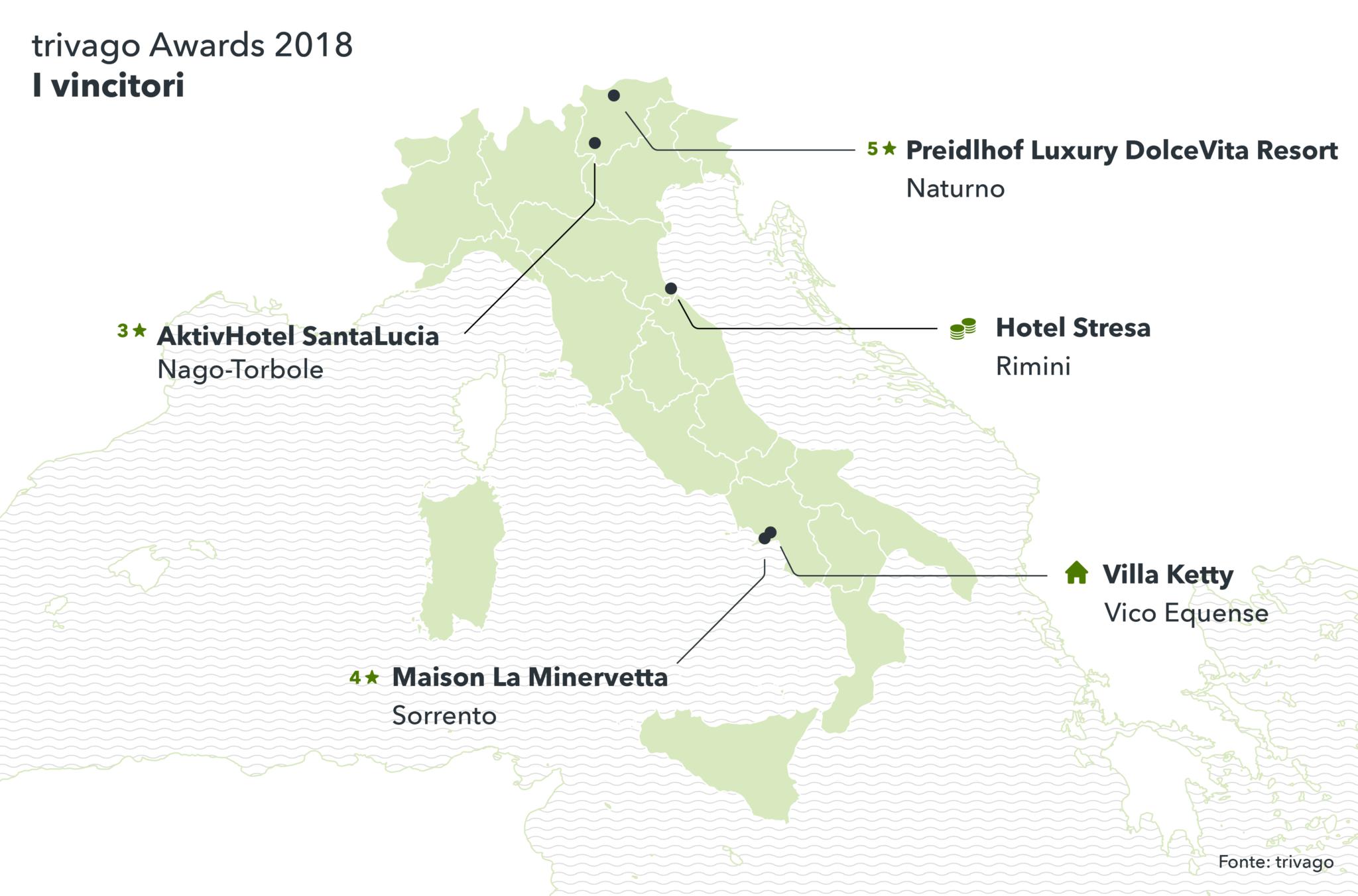 I vincitori italiani dei trivago Awards 2018