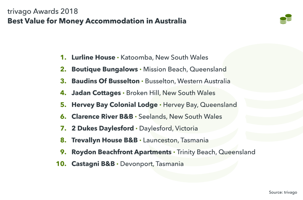 image showing best value for money accommodation in Australia