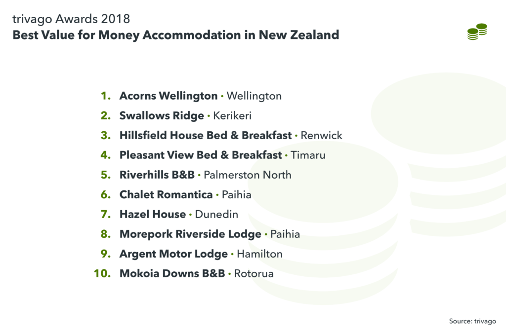 image showing best value for money accommodation in New Zealand