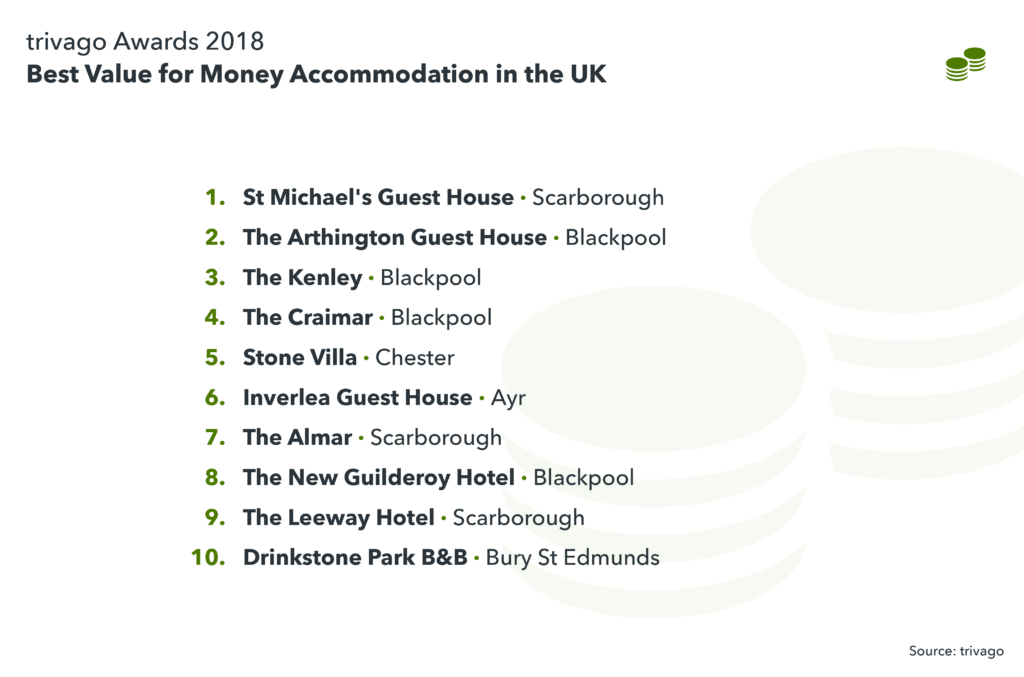 images showing the best Value for Money Accommodation in the UK
