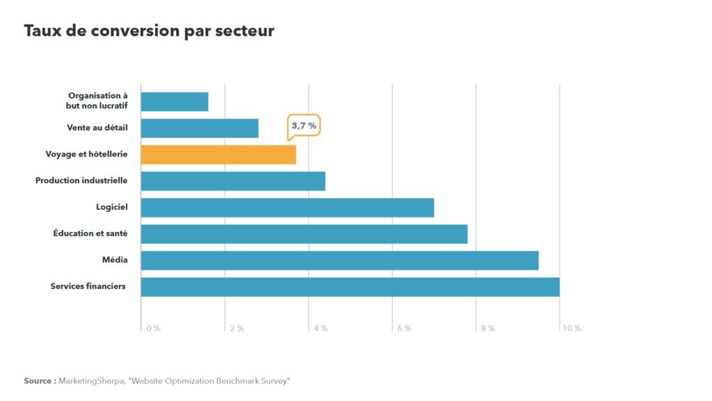 Graphique des taux de conversion : 3,7 % pour le secteur de l'hôtellerie et des voyages