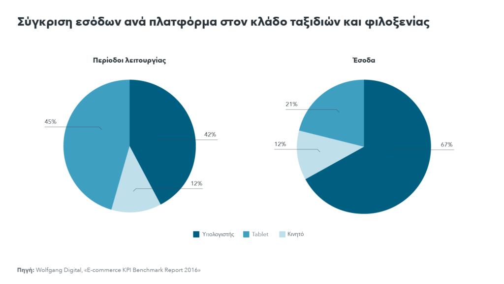 Σύγκριση μεριδίου εσόδων ανά πλατφόρμα για τον κλάδο ταξιδιών και φιλοξενίας: περισσότερες συνεδρίες μέσω κινητών συσκευών, αλλά περισσότερα έσοδα από σταθερό υπολογιστή