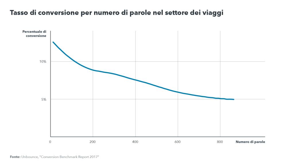 Grafico del tasso di conversione per numero di parole nel settore dei viaggi: la diminuzione del tasso di conversione coincide con l'aumento del numero di parole
