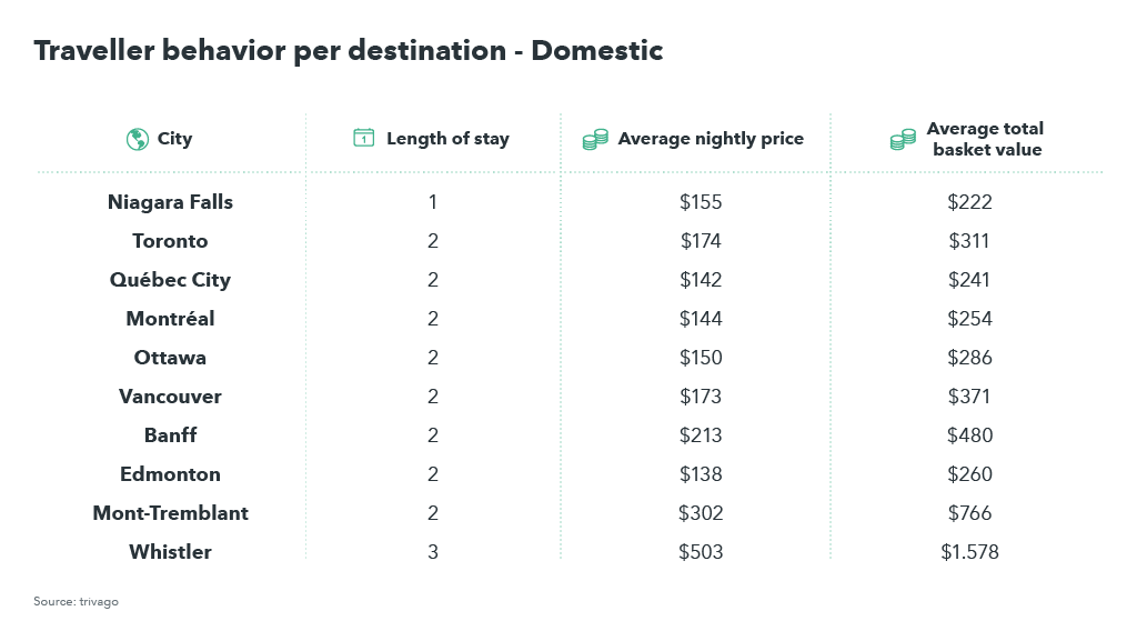 Table showing traveller behaviour of domestic travellers in Canada