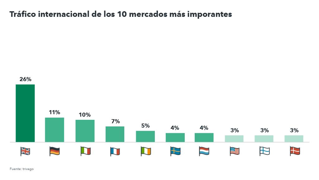 gráfico de las nacionalidades que visitan España en invierno