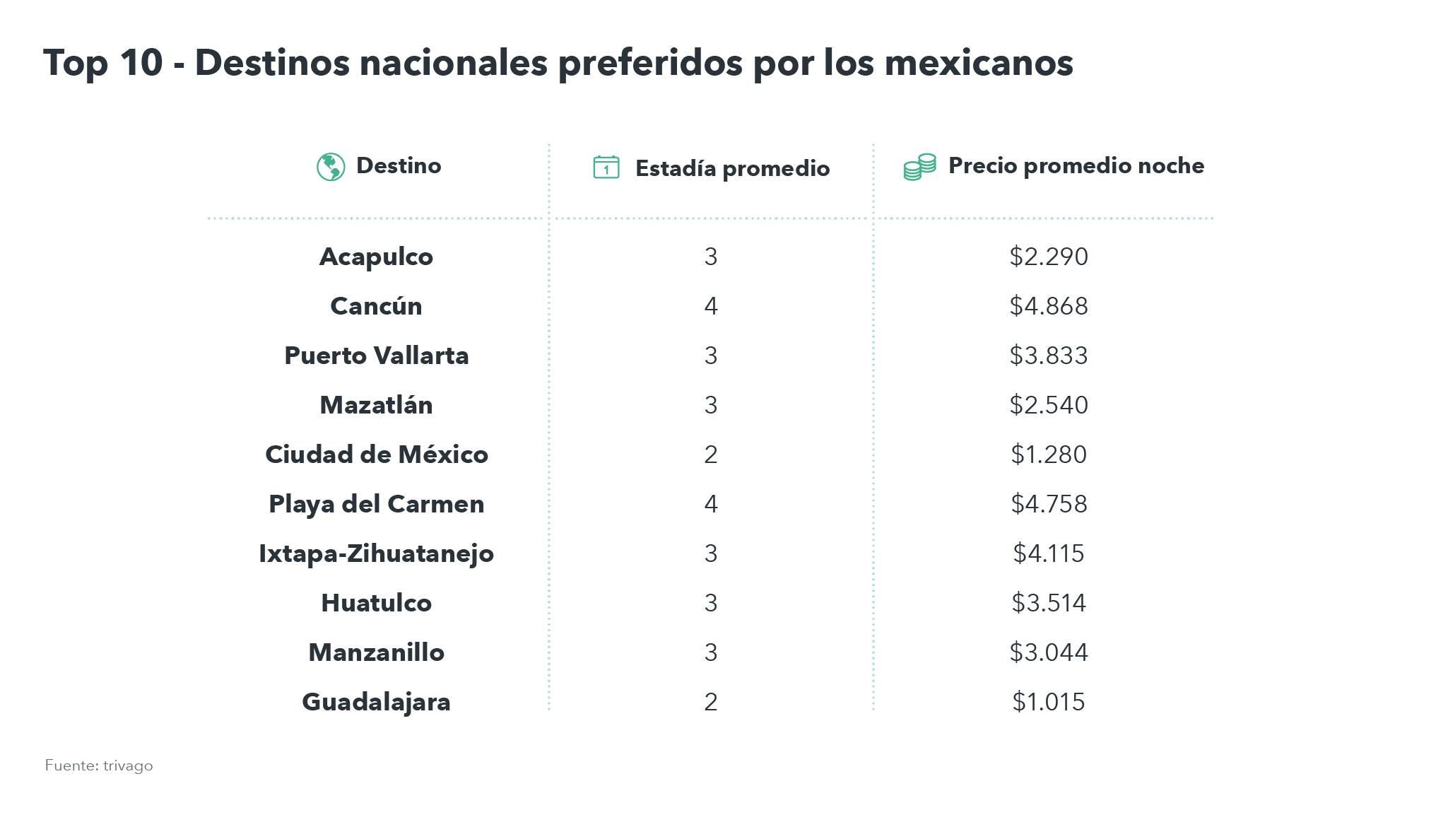 Tabla precios promedio viajeros nacionales en México