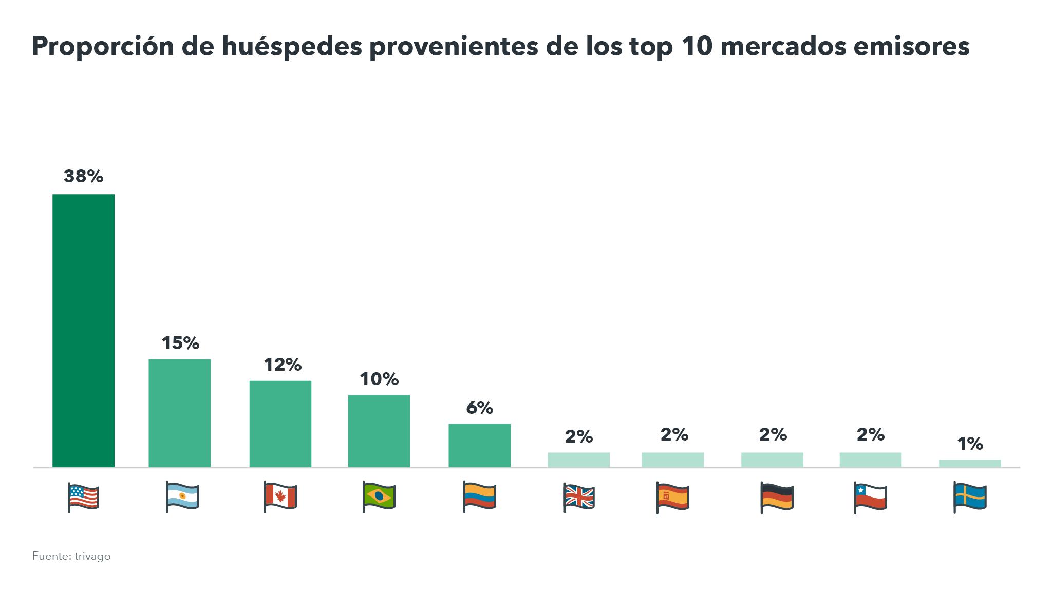 Gráfica con nacionalidades principales en México