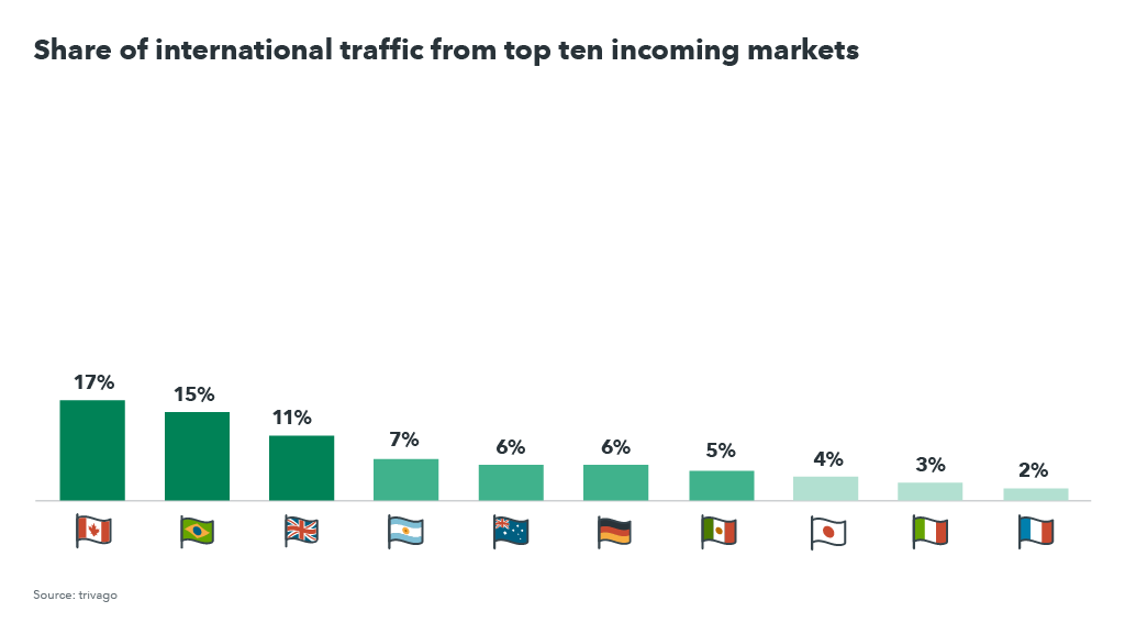 Graph showing international traffic share in the US