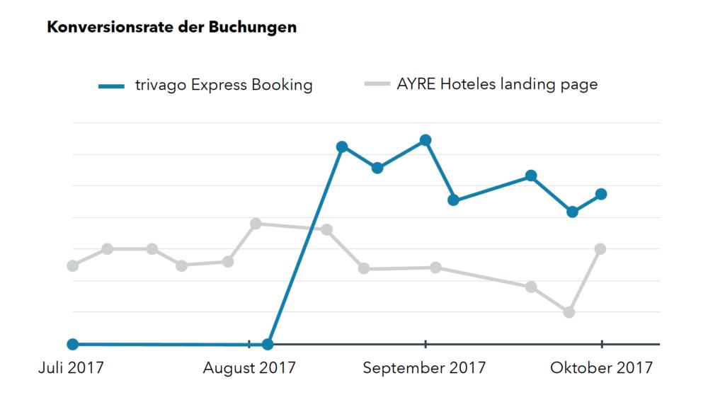 Ein Diagramm zeigt die höhere Konversionsrate auf der trivago Express Booking Landingpage als auf der AYRE Landingpage