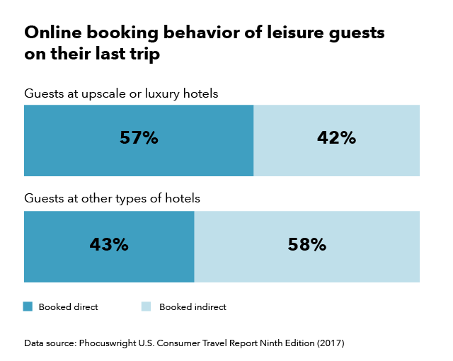 Online booking behaviour of leisure guests on their last trip