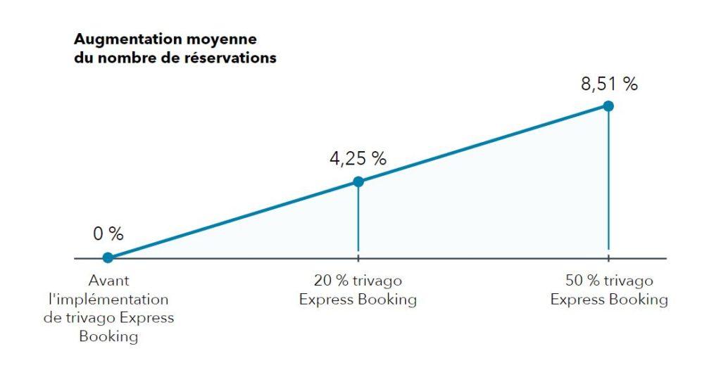 Graphique indiquant que le taux de conversion sur la page trivago Express Booking est plus élevé que celui sur la page de redirection d'AYRE