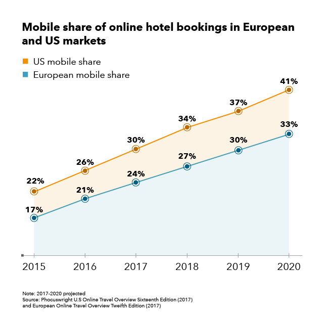 Mobile share of online hotel bookings in European and US market
