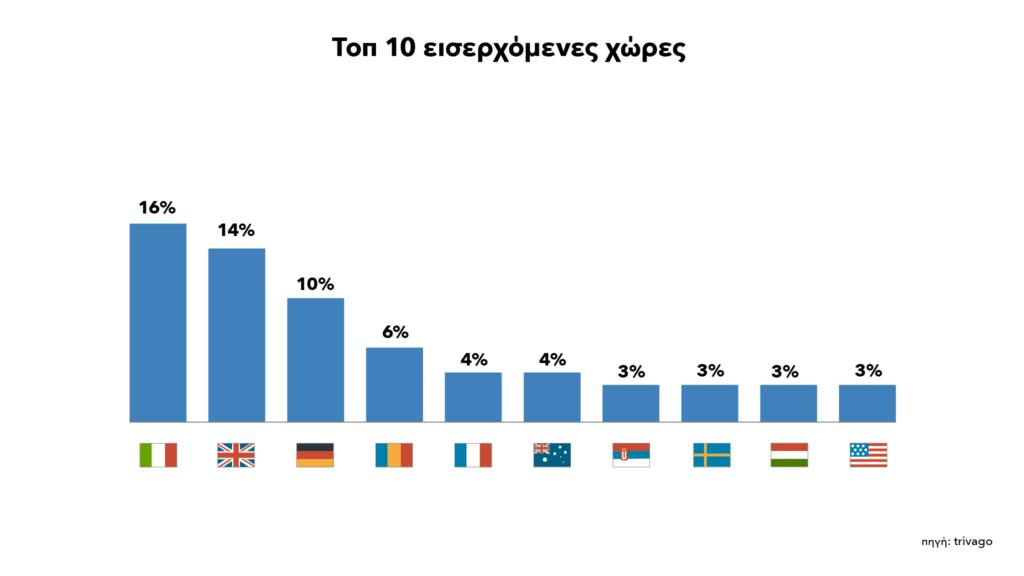 Διάγραμμα με εθνικότητες που θα προτιμήσουν την Ελλάδα- καλοκαίρι 2018