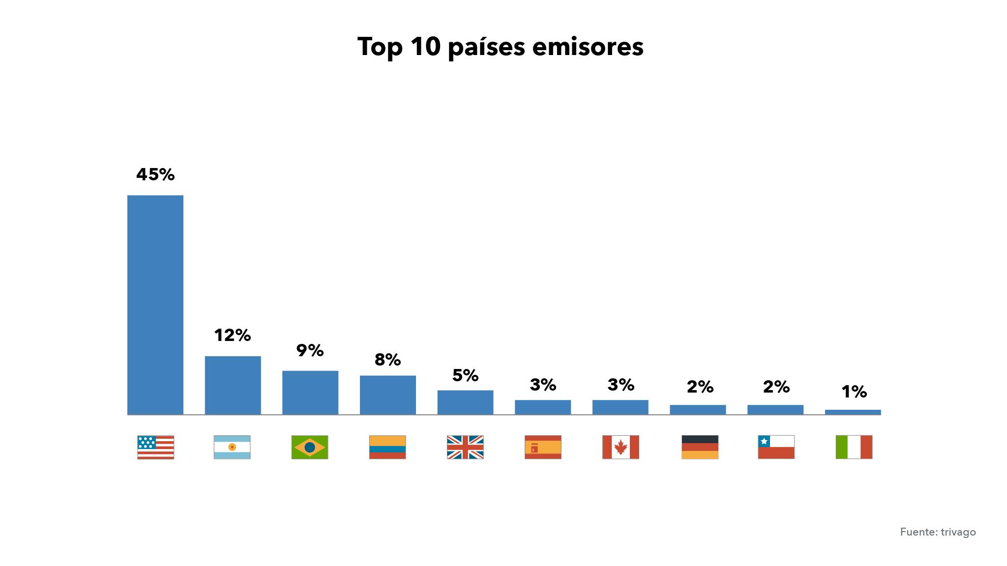 Gráfica top nacionalidades de los huéspedes MX