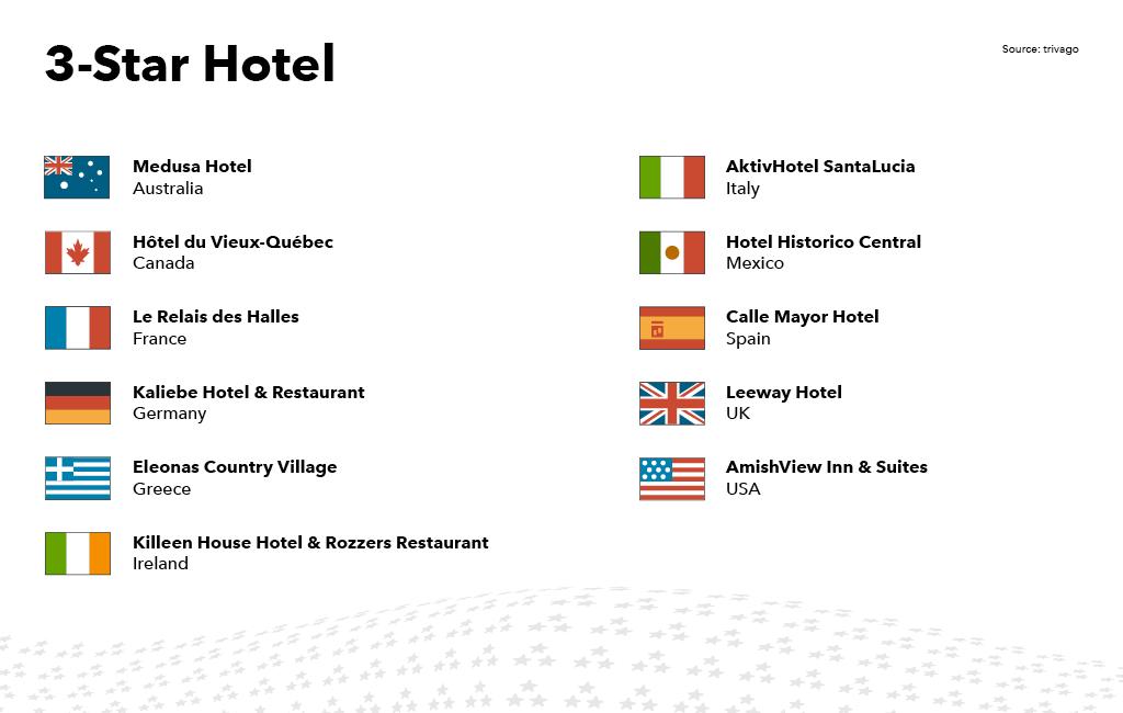Λίστα των ξενοδοχείων 3 αστέρων που κέρδισαν trivago Award