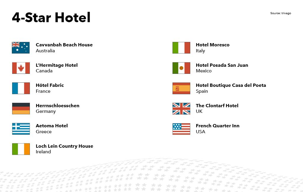 Λίστα των ξενοδοχείων 4 αστέρων που κέρδισαν trivago Award