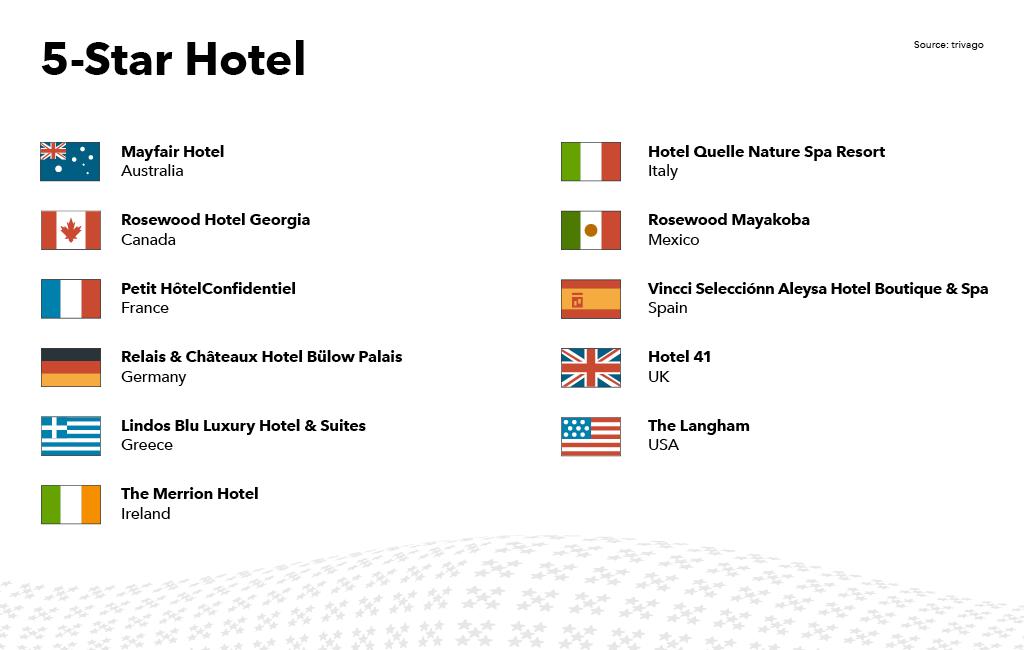 Λίστα των ξενοδοχείων 5 αστέρων που κέρδισαν trivago Award