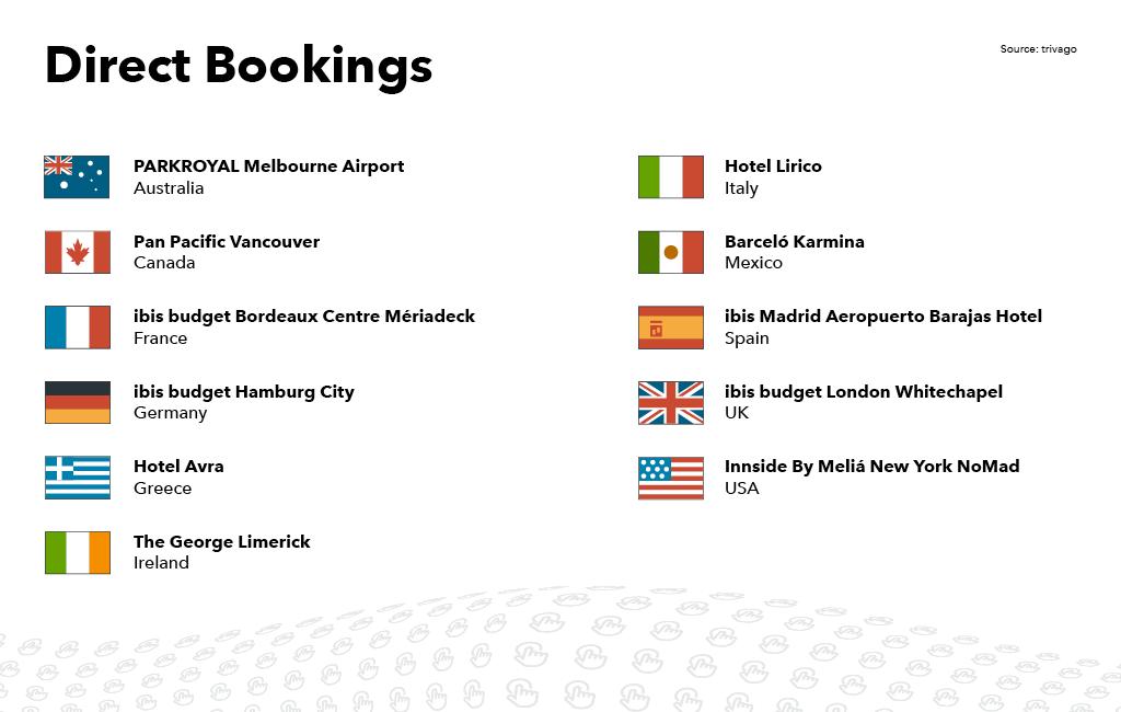 Λίστα των ξενοδοχείων που κέρδισαν trivago Award για απευθείας κρατήσεις