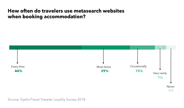73% of travelers use metasearch regularly