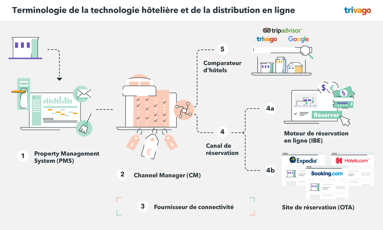 Terminologie de la technologie hôtelière et de la distribution en ligne