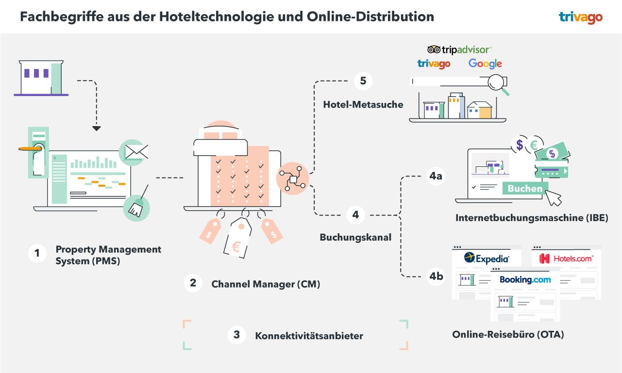Fachbegriffe aus der Hoteltechnologie und Online-Distribution