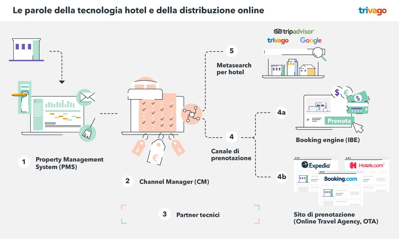 Le parole della tecnologia hotel e della distribuzione online