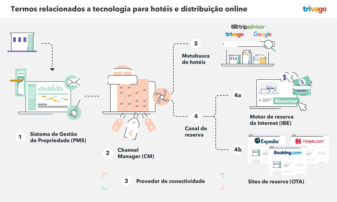 Termos relacionados a tecnologia para hotéis e distribuição online