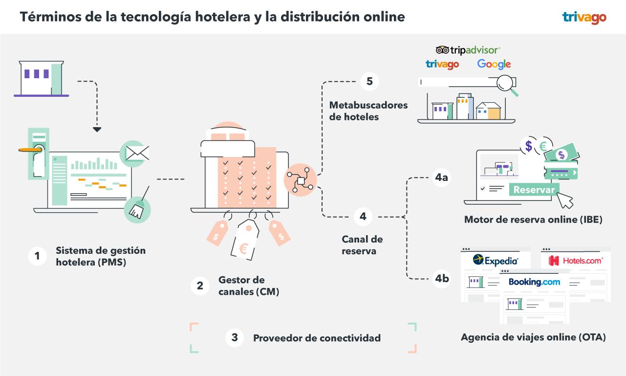 Términos de la tecnología hotelera y la distribución online