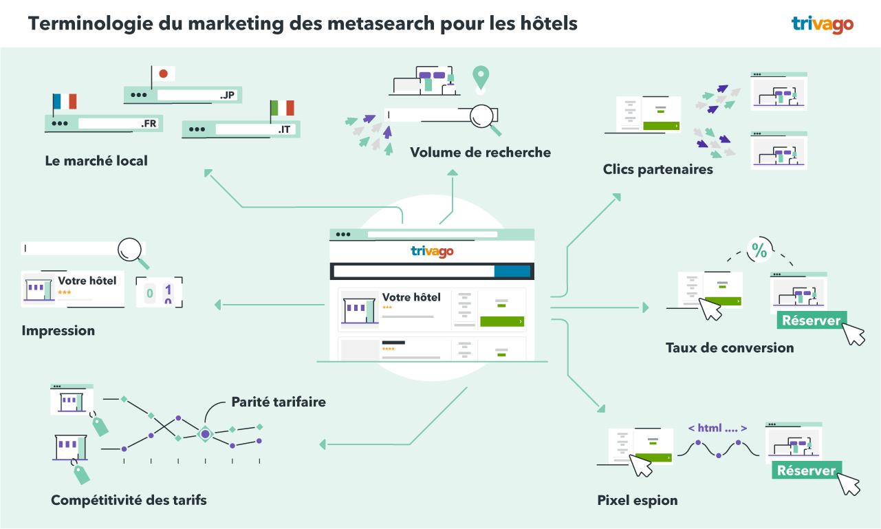 Terminologie du marketing des metasearch pour les hôtels
