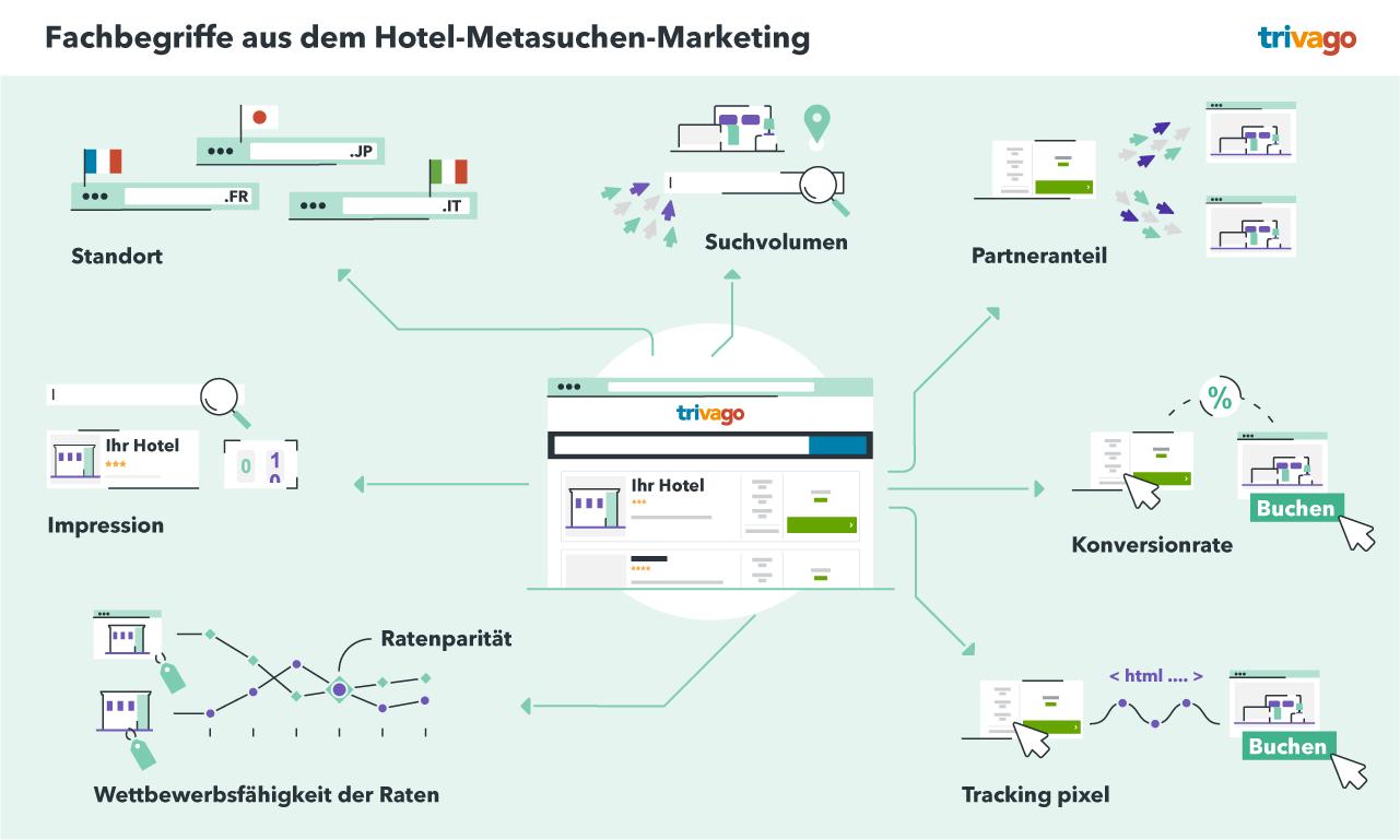 Fachbegriffe aus dem Hotel-Metasuchen-Marketing