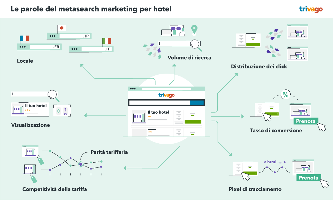 Le parole del metasearch marketing per hotel