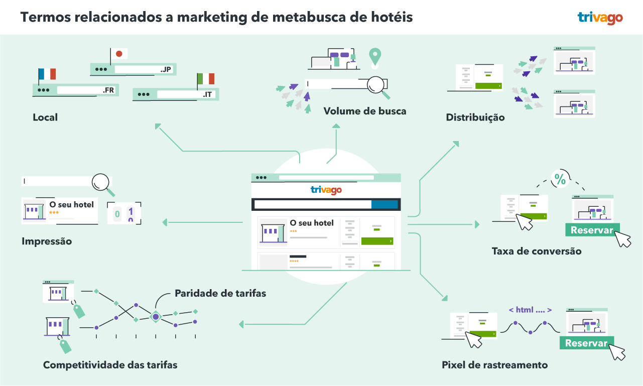 Termos relacionados a marketing de metabusca de hotéis