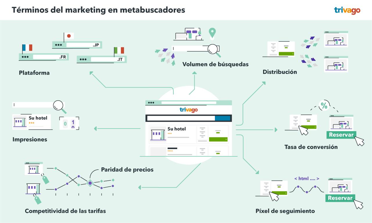 Términos del marketing en metabuscadores