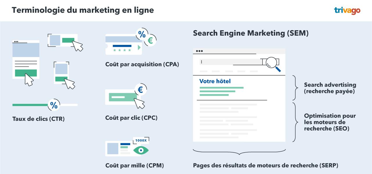Terminologie du marketing en ligne pour les hôtels