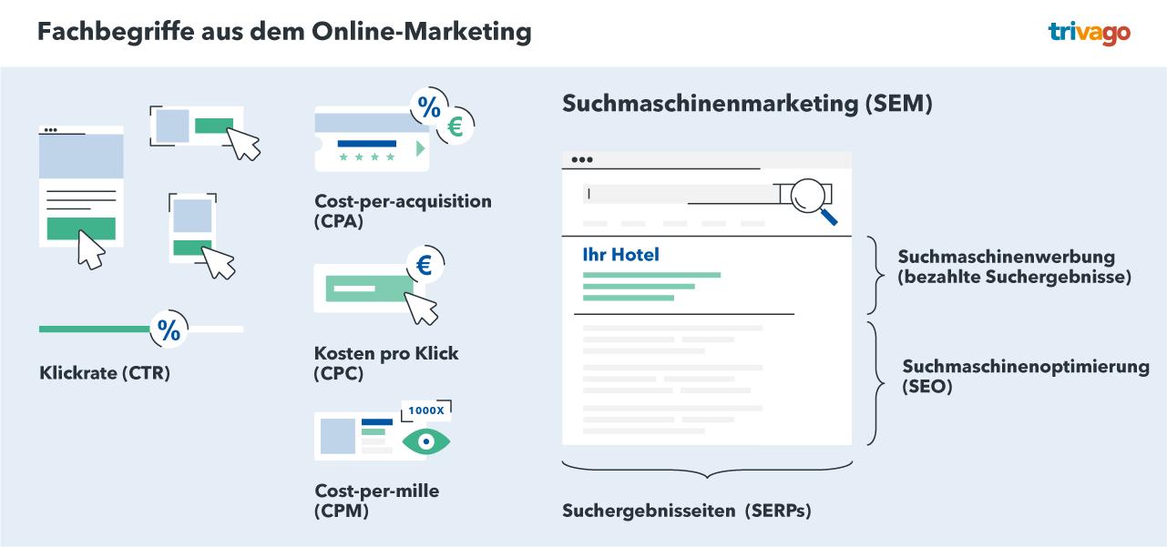 Begriffe aus dem Online-Marketing für Hotels