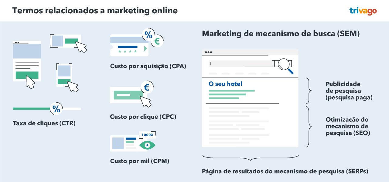 Termos de marketing online para hotéis