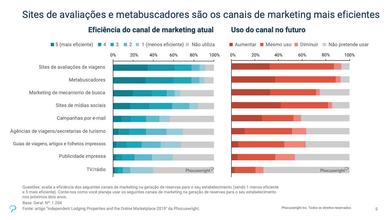 O gráfico mostra que os sites de avaliações de viagens e os metabuscadores são os canais de marketing mais eficientes