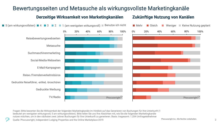 Der Graph zeigt Metasuche und Reisebewertungswebseiten als wirkungsvollste Marketingkanäle