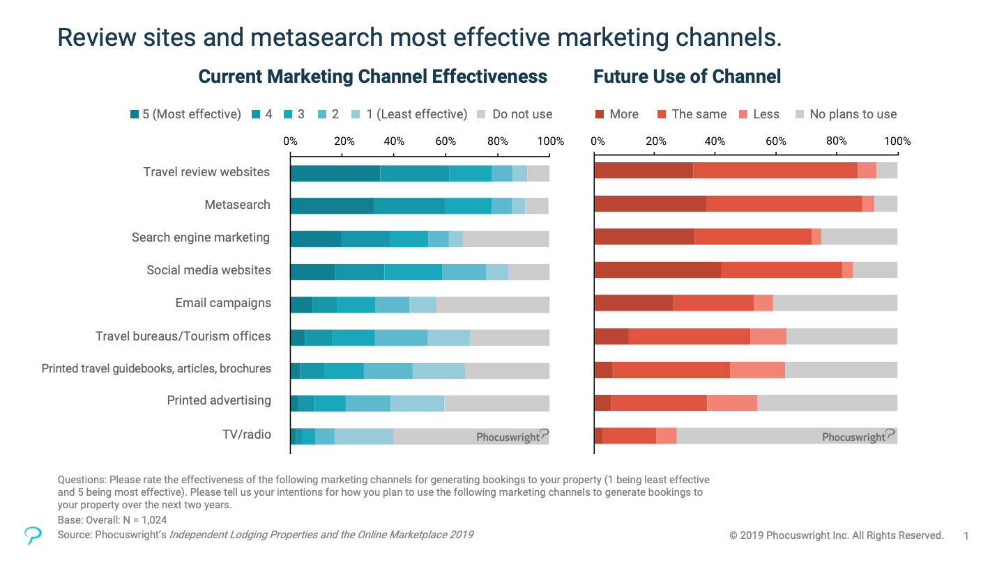 Graph shows metasearch and travel review websites most effective marketing channels